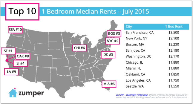 Apartment rents nationwide